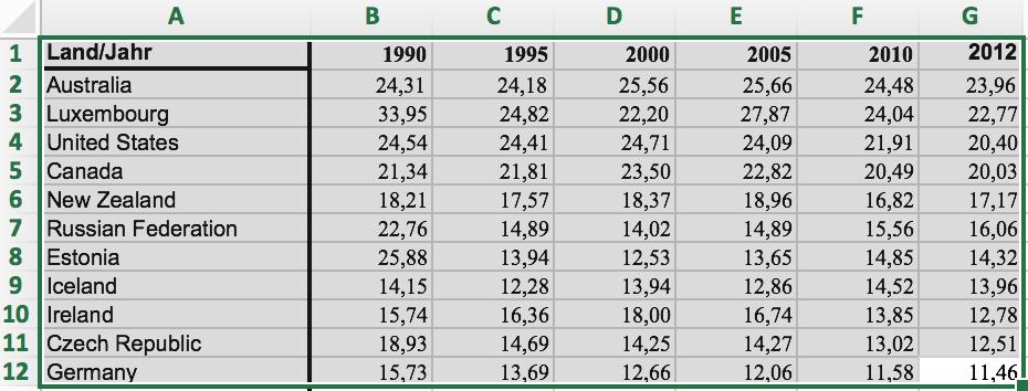 Ich wähle die elf Länder mit dem größten Treibhausgas-Ausstoß pro Kopf, Deutschland soll ja dabei sein..
